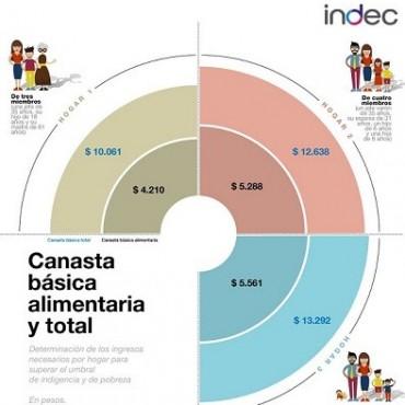 La canasta básica aumentó 1,2% en septiembre, informó el Indec