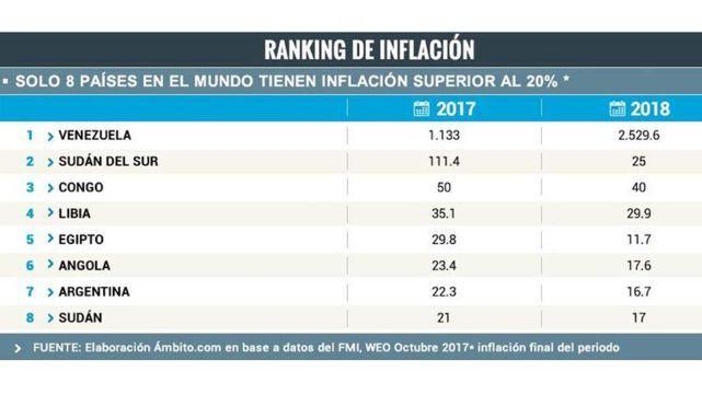 Argentina, en el top 10 de países con más inflación