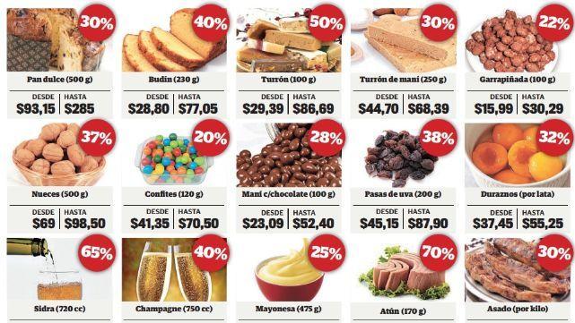 La mesa navideña, por encima de la inflación