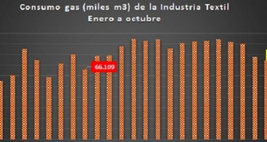 Industria textil: el consumo de gas retrocedió 16 años