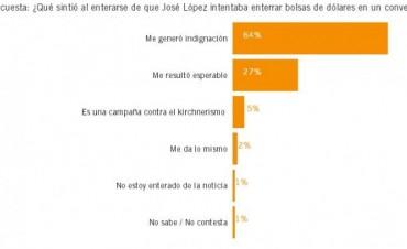 Encuesta de opinión sobre el Caso Lopez